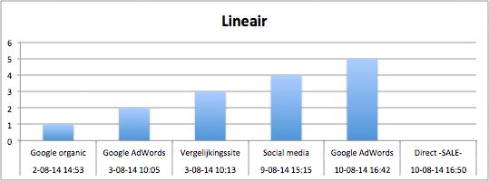 conversie-attributie-lineair