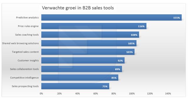 grafiek-sales-tools