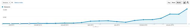 +24K organisch zoekverkeer met blog grafiek Google Analytics