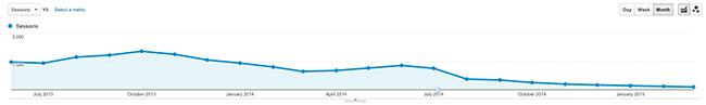 -86% organisch zoekverkeer grafiek uit Google Analytics