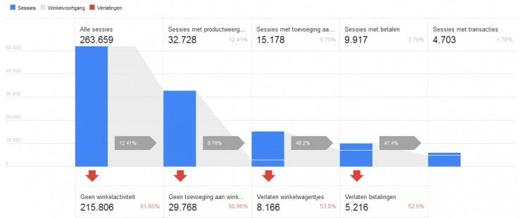 enhancedecommerce-winkelgedrag-analyse-740x311