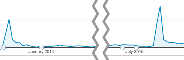 Google Analytics grafiek Mediaweb blog
