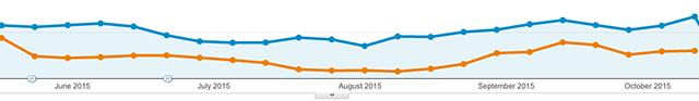 blogbezoek mediaweb zomer 2014 vs 2015 google analytics