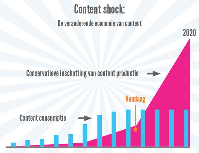 Grafiek content shock