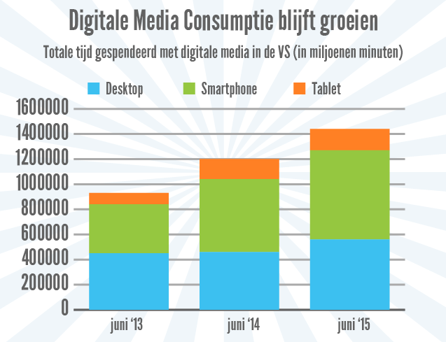 Grafiek digitale media consumptie