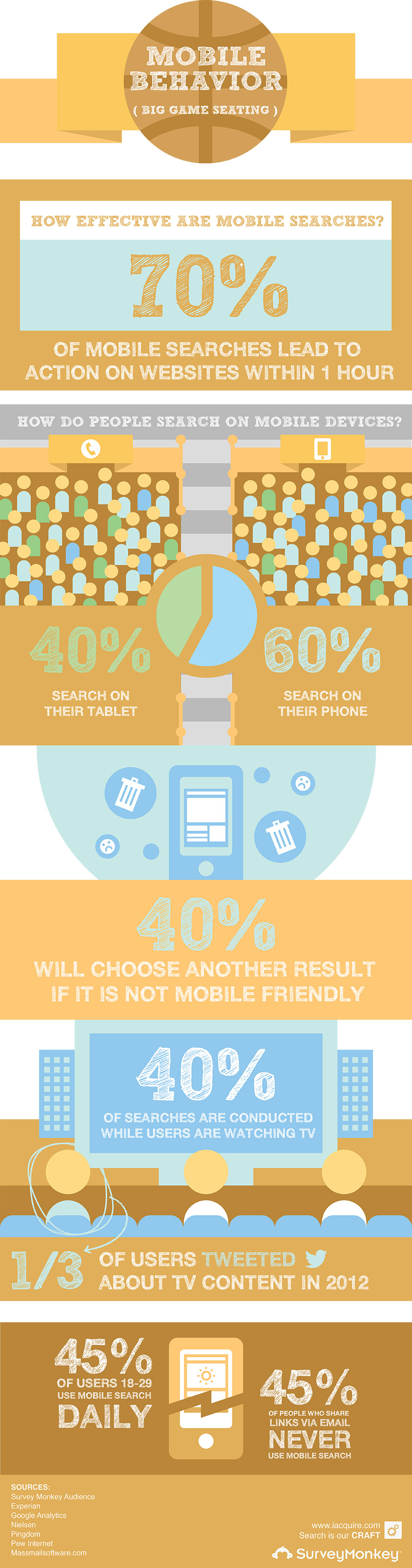 Mobile behaviour infographic