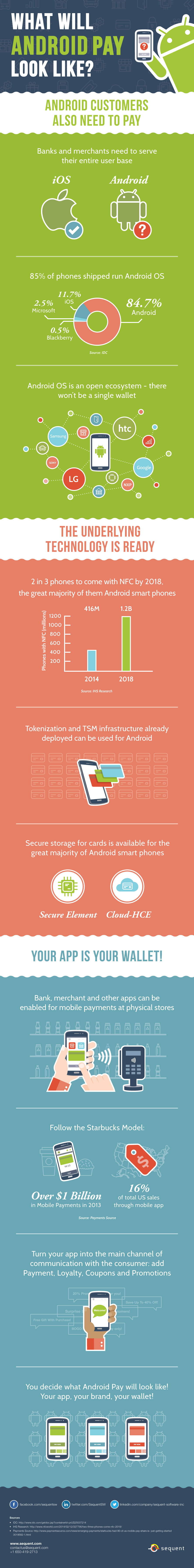 Infographic-What-Will-Android-Pay-Look-Like