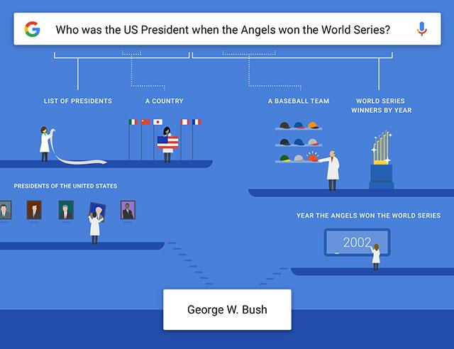Google slimme search