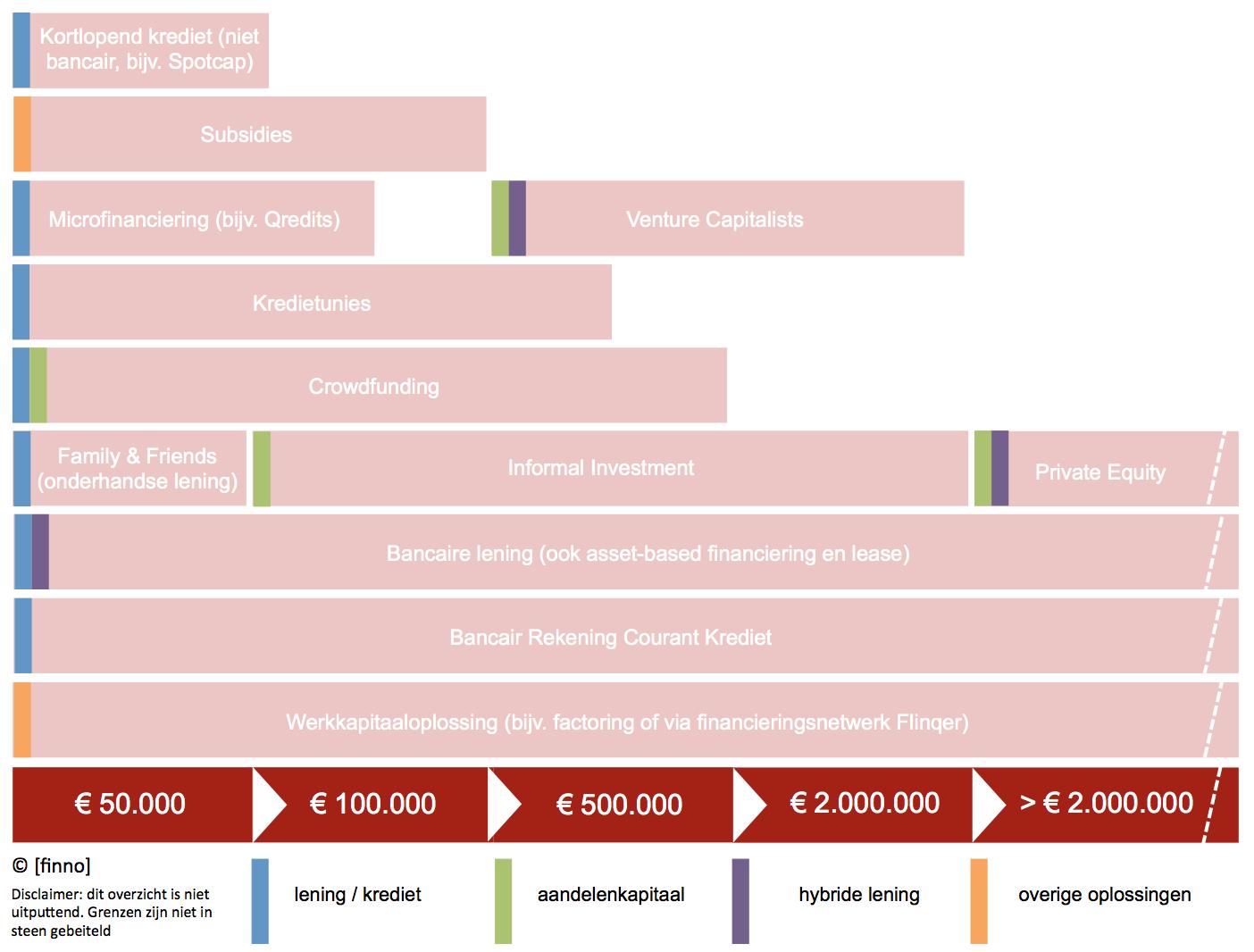 20150302-Financieringsmix-kredieten-ondernemingen-finno