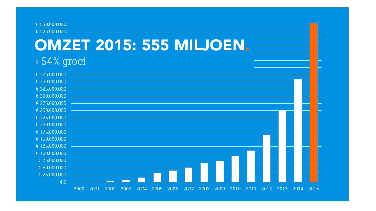 20150414_Coolblue grafiek groei omzet_met_label
