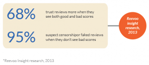Bad-Reviews-Are-Good-For-Business-Reevoo-300x132