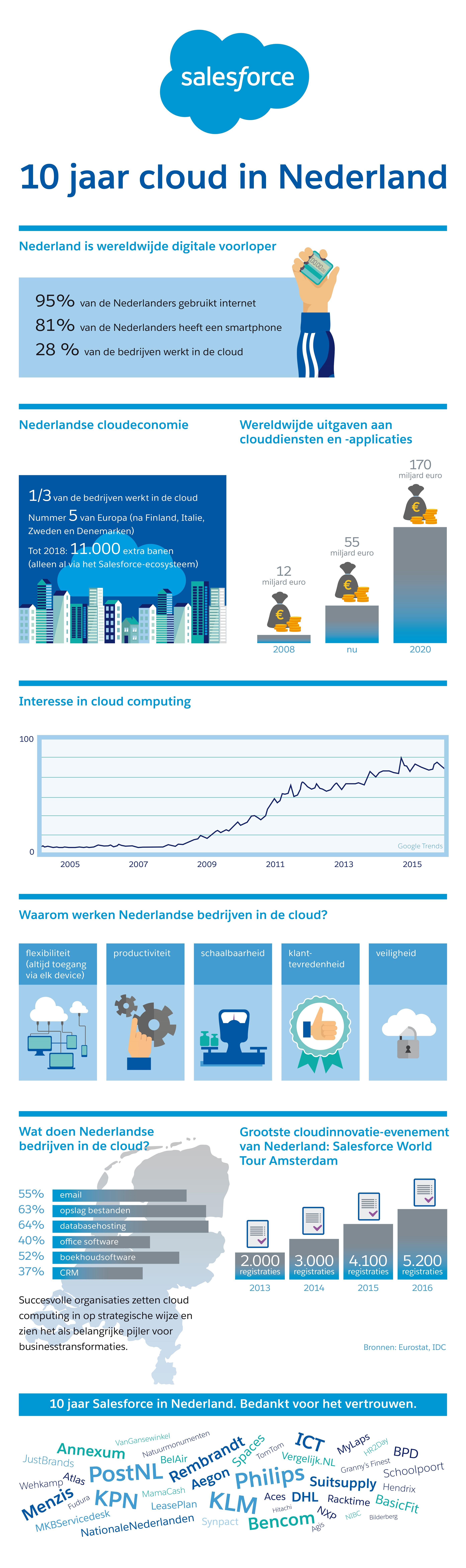 Infographic-10-jaar-cloud-Salesforce