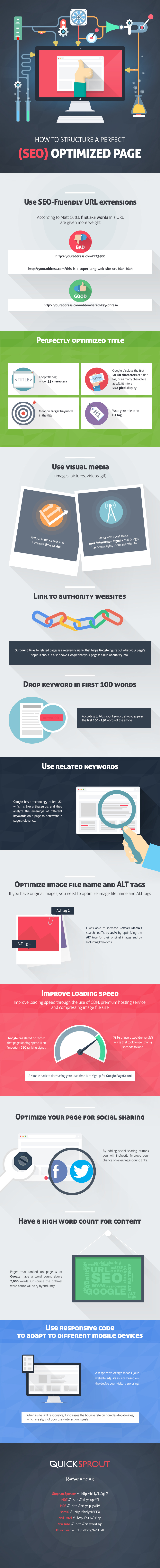 The-Perfect-On-Page-SEO-Checklist-for-2016-Infographic_jpg