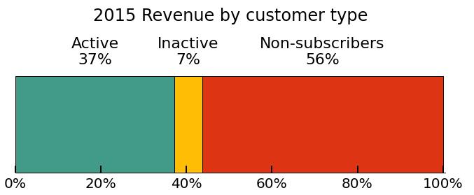 e-mailmarketing 2015 revenue customer type Mailchimp