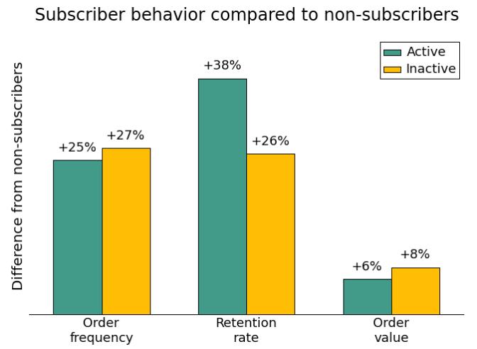 Subscriber behavior vs non Mailchimp e-mailmarketing