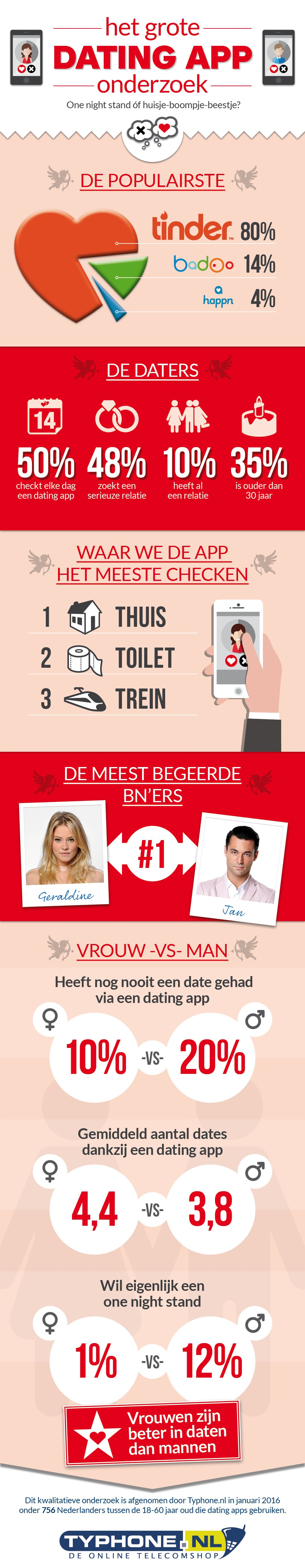 Typhone Infographic - Nationale Dating App Onderzoek