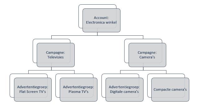 Voorbeeld-websitestructuur