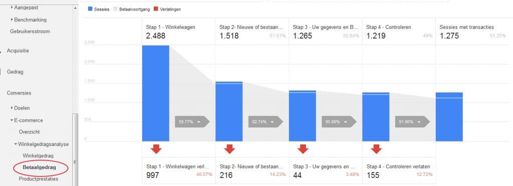 enhancedecommerce-betaalgedraganalyse