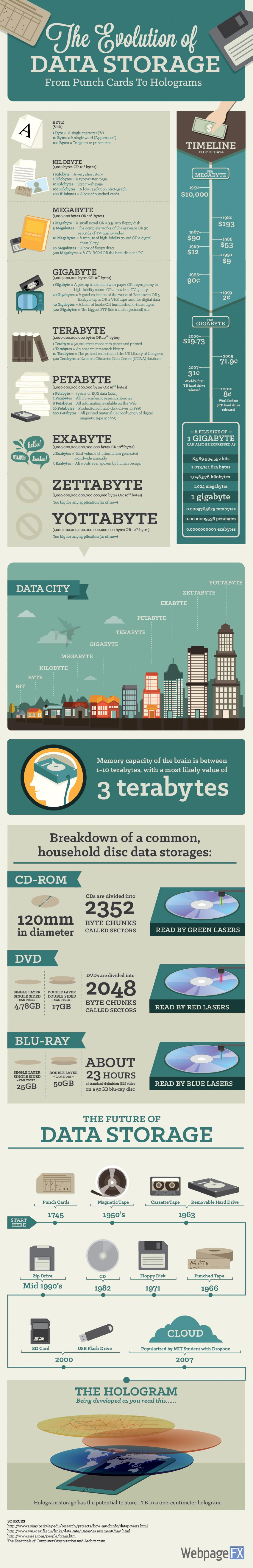 DP-Info-Mar-Data-Storage