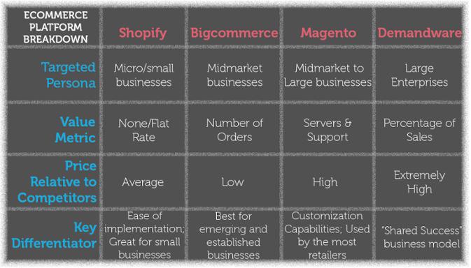 Ecommerce_Platform_Chart_1