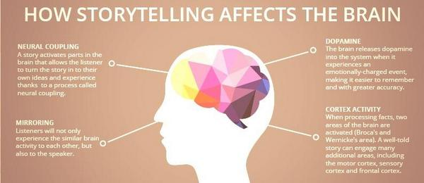 How-does-story-telling-affect-the-brain-300x130@2x