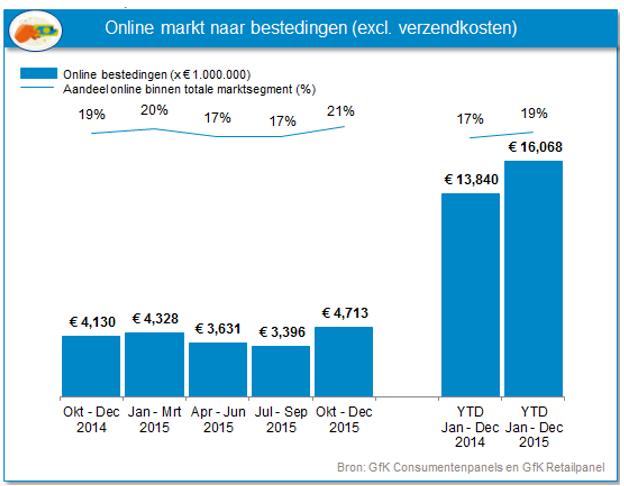 online_markt_naar_bestedingen_2015-4