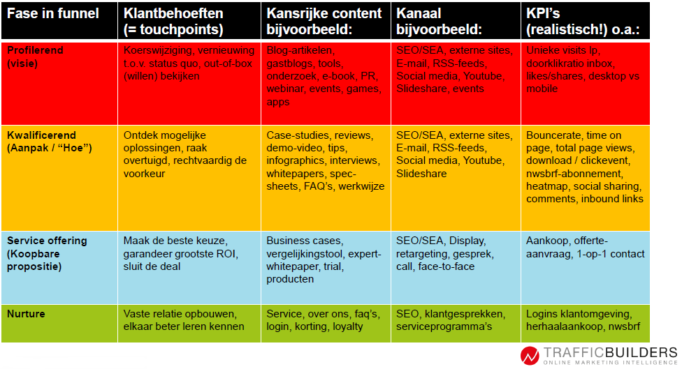 10. KPI's content marketing strategie