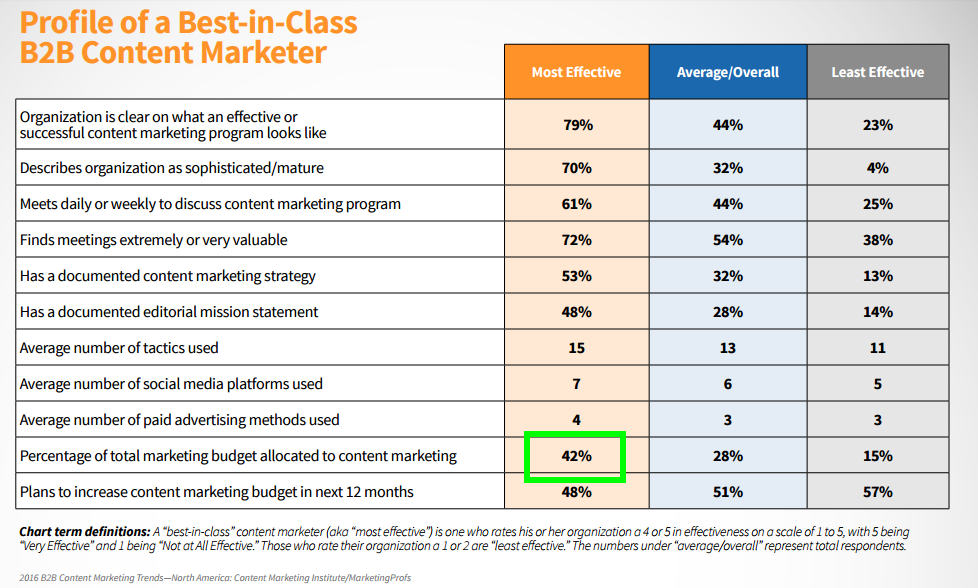 15. overzicht content marketing budget vs effectviteit