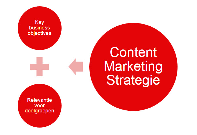 5. Kern van content marketing strategie