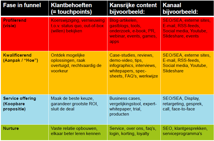 9. content marketing matrix voorbeeld Niels Bijvoet
