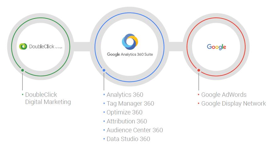 Analytics 360