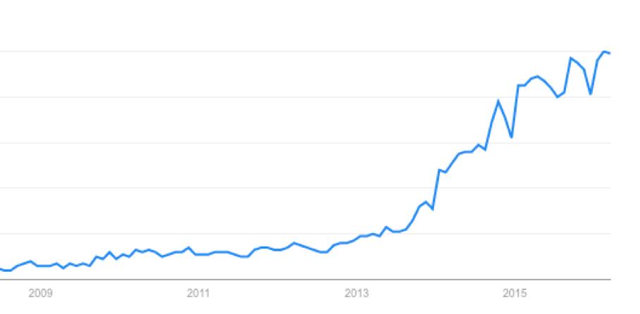 Trend IoT