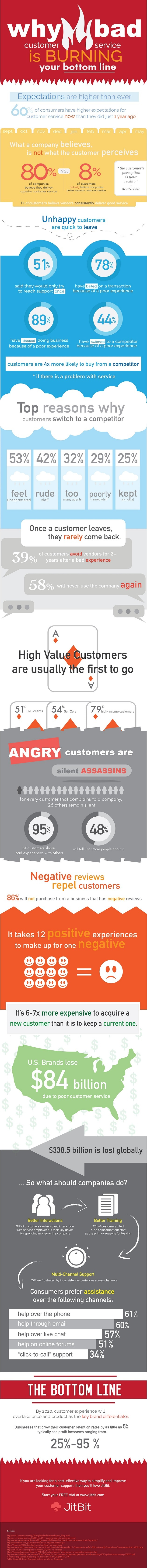 160528-bad-customer-service-infographic-preview