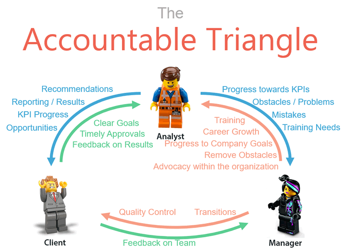 hero-conf-2016-2-accountability-triangle
