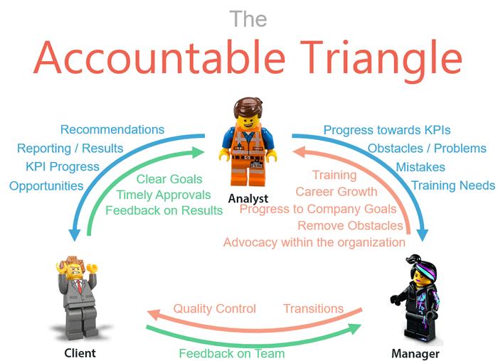 hero-conf-2016-2-accountability-triangle