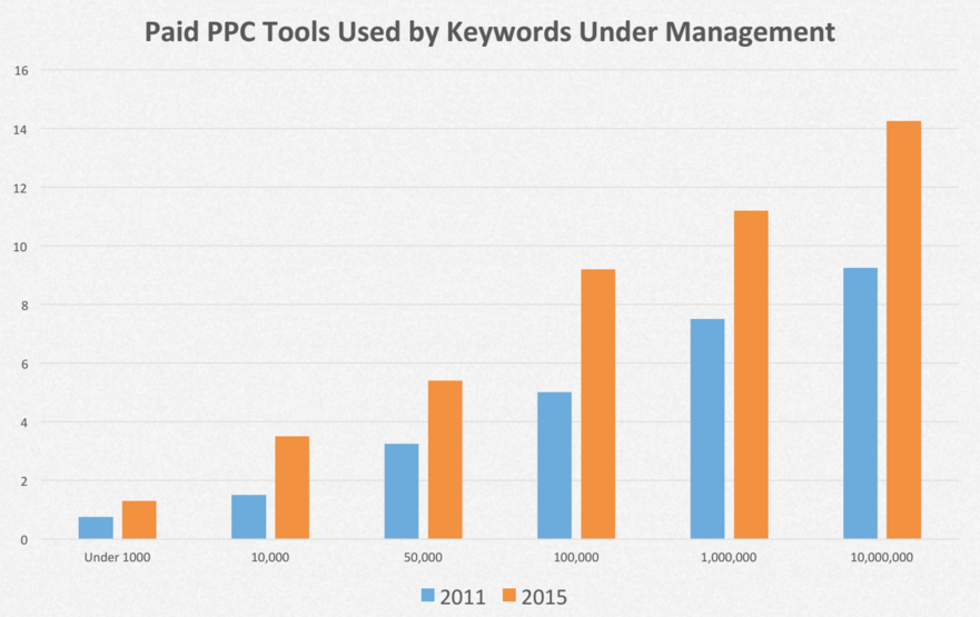 hero-conf-2016-3-ppc-tools-vs-keywords