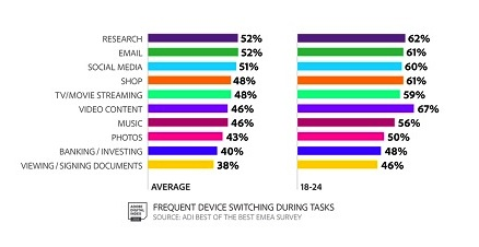 """Adobe Digital Index's (ADI) """"State Of Banking"""" report finds that banks in the United States are behind other countries when it comes to the adoption of mobile technology to enhance the customer experience."""