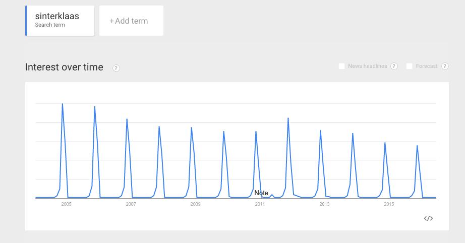 google-trends-sinterklaas
