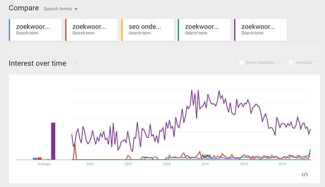 google-trends-zoekwoorden-640