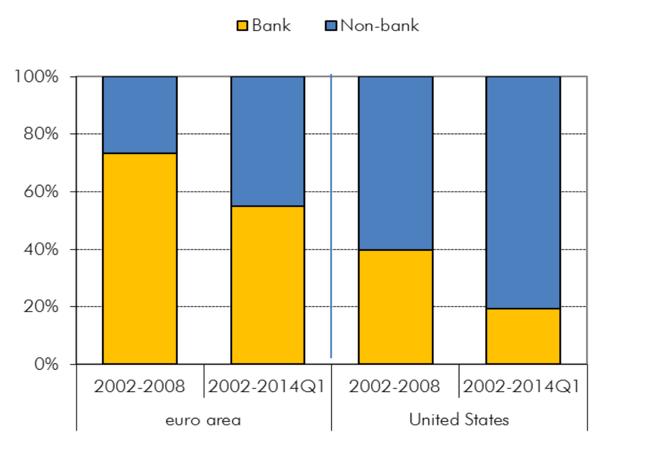 non-bank-lending-versus-bank-lending-finno