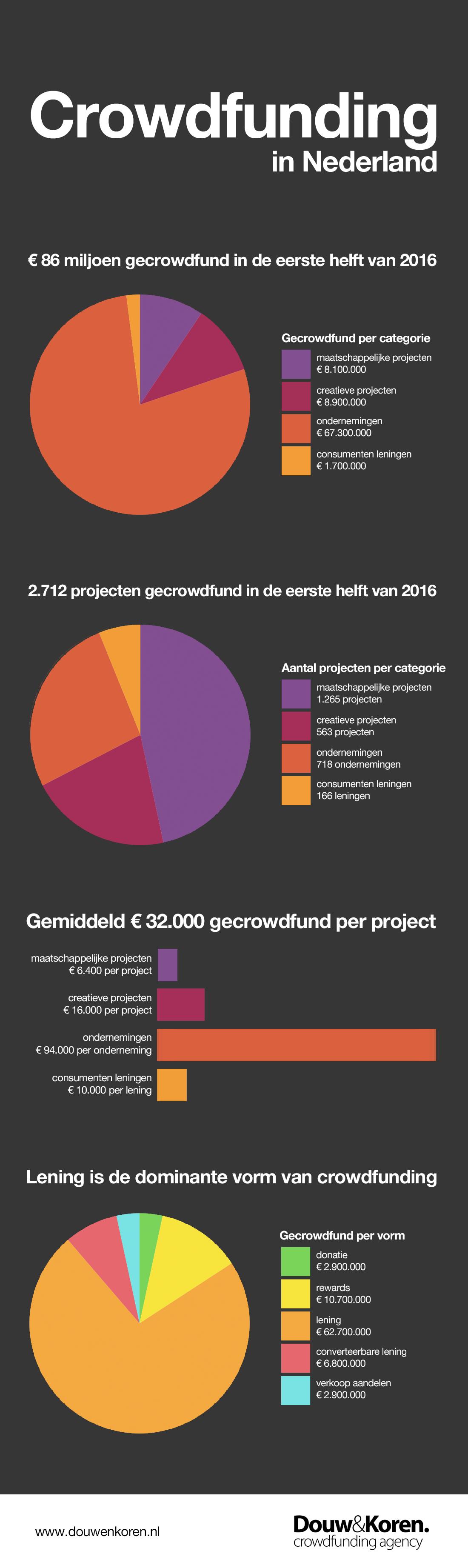 D&K - Crowdfunding in Nederland - eerste helft 2016