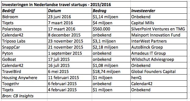startups investeringen