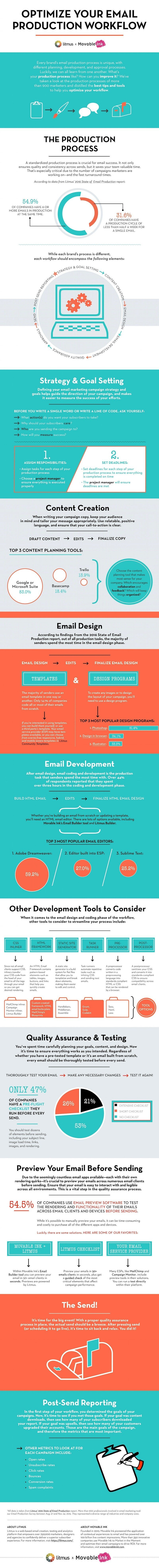 160820-optimize-your-email-production-workflow-infographic