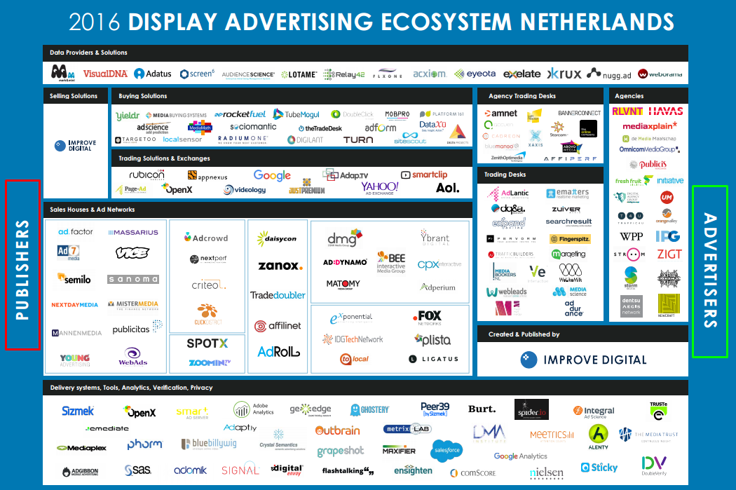Display-advertising-ecosystem