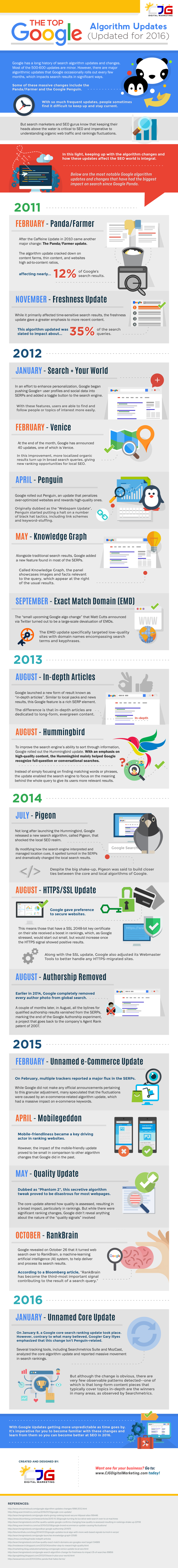 The-Top-Google-Algorithm-Updates-Updated-for-2016