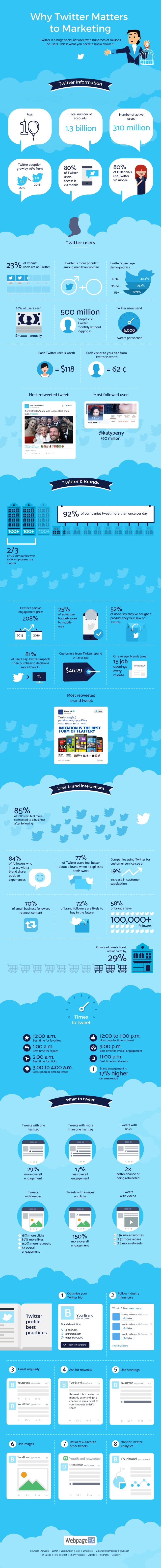 WhyTwitterMattersToMarketingInfographic