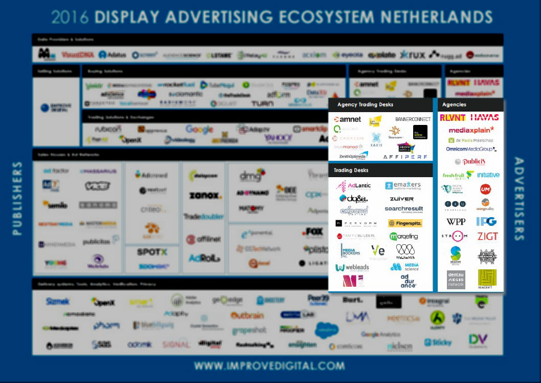 display-advertising-landschap-agencies