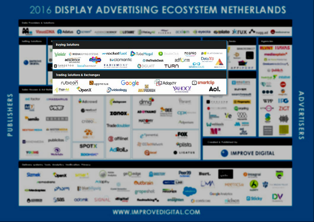 display-advertising-landschap-dspssp
