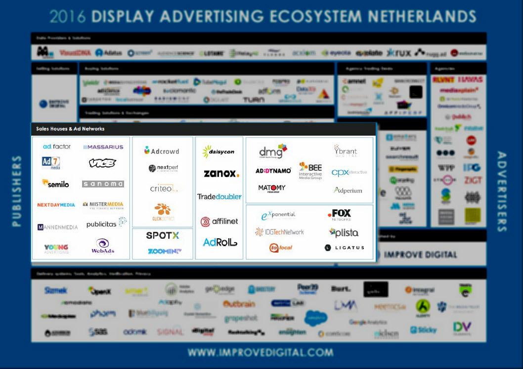 display-advertising-landschap-saleshouses-adnetworks