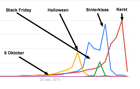 google-trends-feestdagen